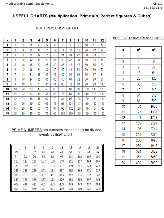 Multiplication Chart Prime Numbers Chart Perfect Squares And Cubes