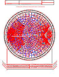 """Normalized Impedance and Admittance Coordinates Smith Chart"""