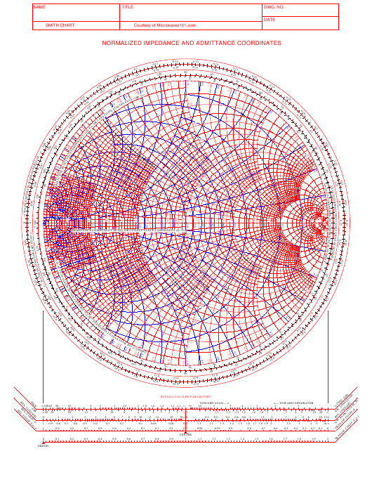 """""""Normalized Impedance and Admittance Coordinates Smith Chart"""" Download Pdf"""