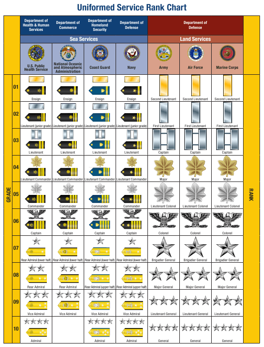 Uniformed Service Rank Chart Download Printable PDF ...
