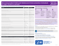 """""""Recommended Child and Adolescent Immunization Schedule for Ages 18 Years or Younger"""", 2020"""