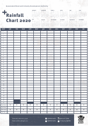 """Rainfall Chart"" - Queensland, Australia, 2020"