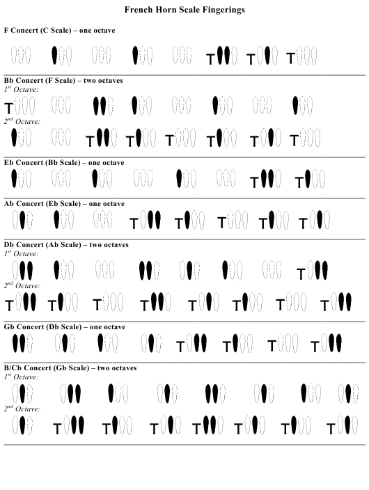 French Horn Scale Fingerings Chart Download Printable Pdf Templateroller
