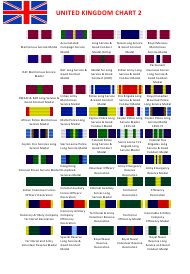 """United Kingdom Medals Chart"""