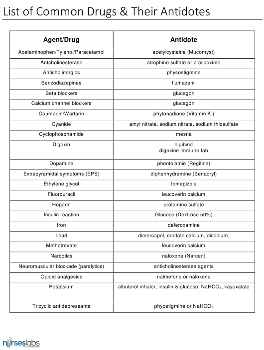 Common Drugs & Their Antidotes Chart - Nurses Lab Download Pdf