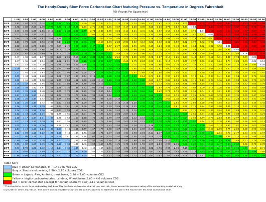 """""""The Handy-Dandy Slow Force Carbonation Chart Featuring Pressure VS. Temperature in Degrees (Farenheit)"""" Download Pdf"""
