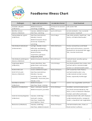"""Foodborne Illness Chart - Food Safe"""