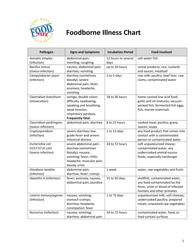 Foodborne Illness Chart - Food Safe
