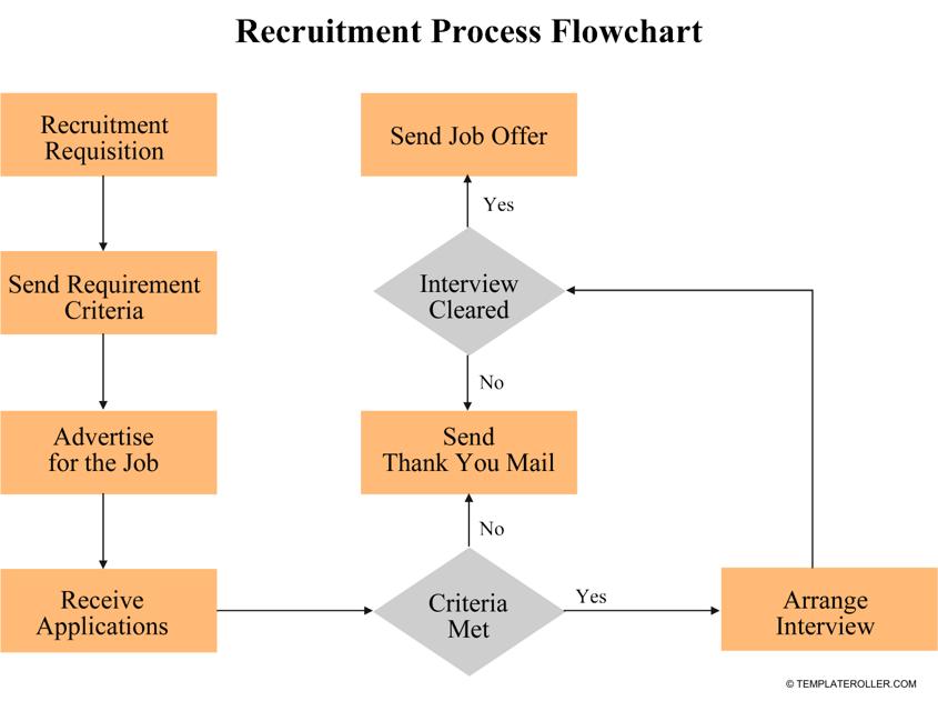 """Recruitment Process Flowchart Template"" Download Pdf"