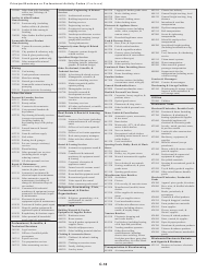 """Instructions for IRS Form 1040 Schedule C """"Profit or Loss From Business"""", Page 18"""