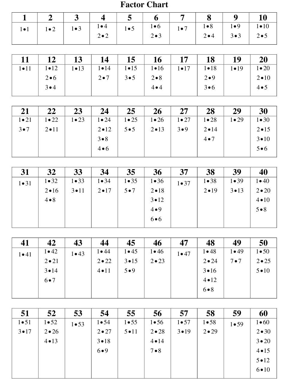 1 100 Factor Chart Download Printable Pdf Templateroller It is the list of the integer's prime factors. 1 100 factor chart download printable