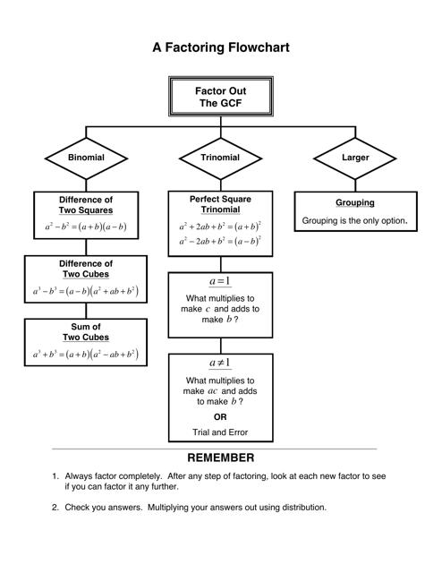"""""""Factoring Reference Sheet"""" Download Pdf"""