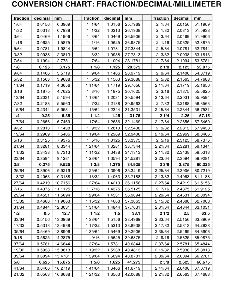 """Fraction/Decimal/Millimeter Conversion Chart"" Download Pdf"