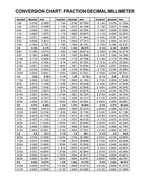 Fractiondecimalmillimeter Conversion Chart Download Printable Pdf