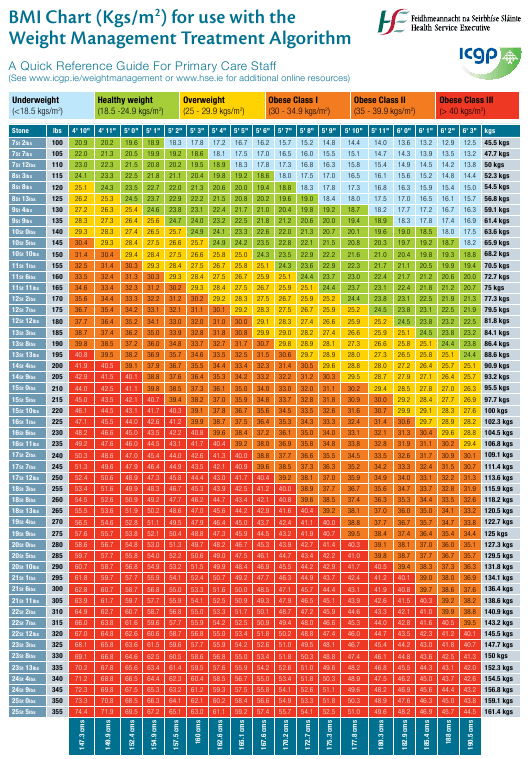 """""""BMI Chart (Kgs/M2 ) for Use With the Weight Management Treatment Algorithm - Icgp"""" Download Pdf"""