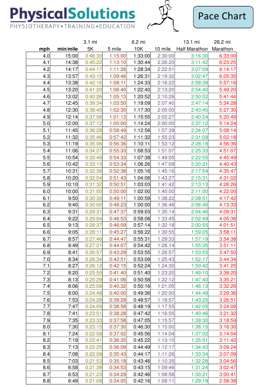 """""""Running Pace Chart - Physical Solutions"""" Download Pdf"""