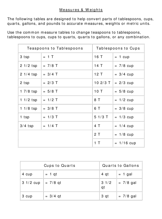 Measures Amp Weights Conversion Chart Download Printable Pdf