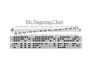 """""""Fife Fingering Chart"""""""