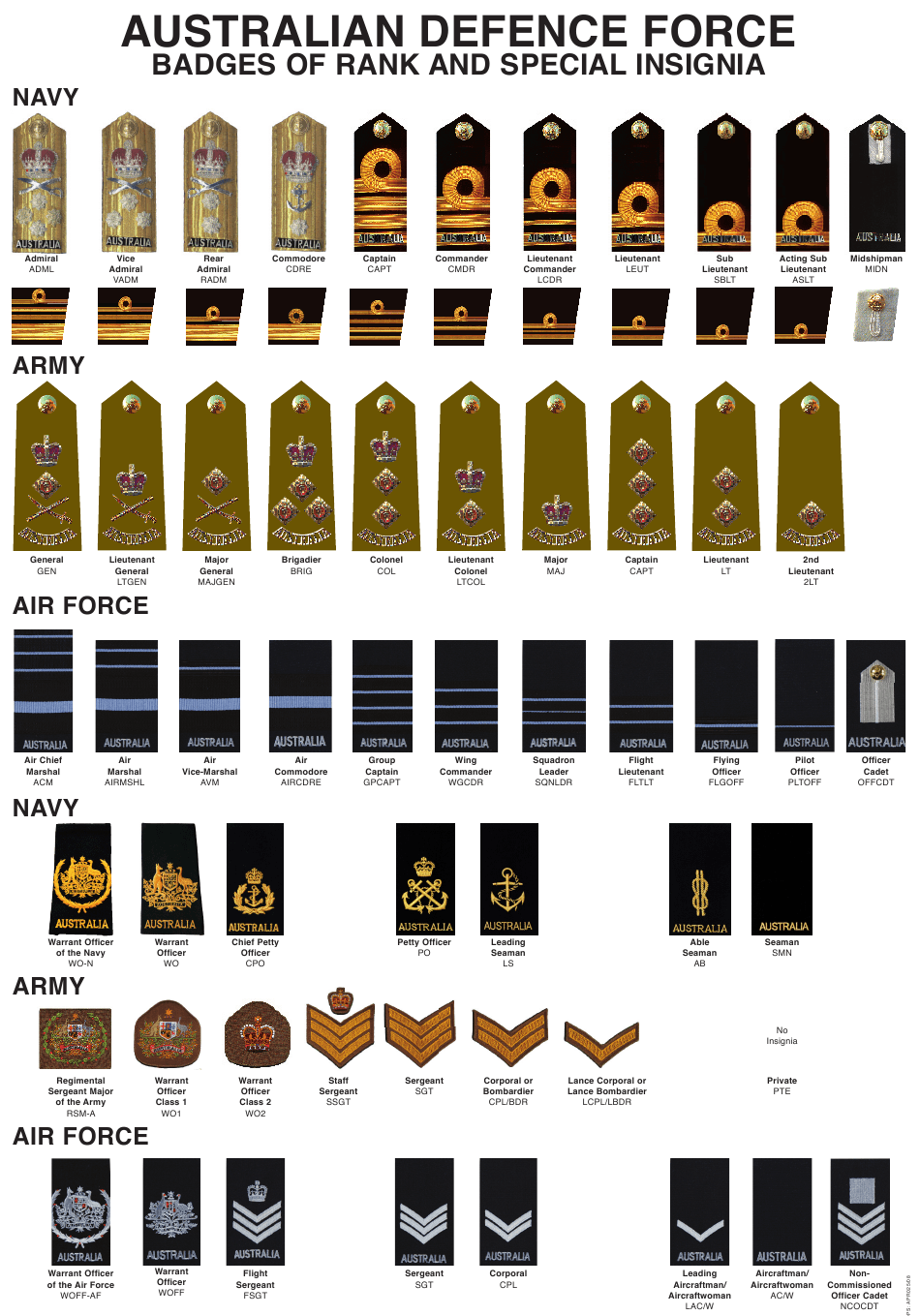 Australia Australian Badges Of Military Rank Chart Download Printable Pdf Templateroller