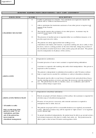 """Modified Berthel Index (Shah Version) - Self Care Assessment Form"""