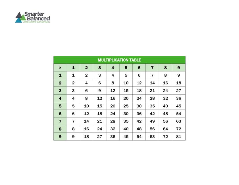 1x9 Multiplication Chart - Smarter Balanced Download Pdf