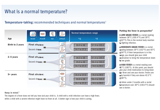 """""""Fever Temperature Chart With Temperature-Taking Instructions"""" Download Pdf"""