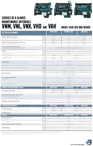 """Service at a Glance Maintenance Intervals Schedule for 2011 and Newer Vnm, Vnl, Vnx, Vhd and Vah Car Models - Volvo"""