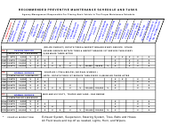 """Vehicle Maintenance Schedule and Tasks Template"""