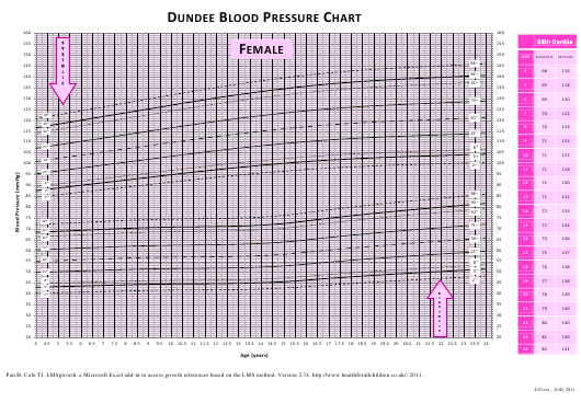 photograph about Blood Pressure Printable Chart referred to as Woman Blood Strain Chart Template Obtain Printable PDF