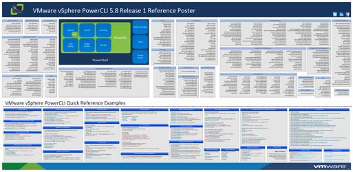 """Vsphere Powercli 5.8 Cheat Sheet - Vmware"""