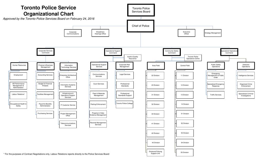 """Police Service Organizational Chart"" - Toronto, Ontario, Canada Download Pdf"