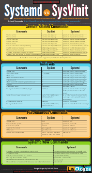 """Systemd VS Sysvinit Commands Cheat Sheet"""