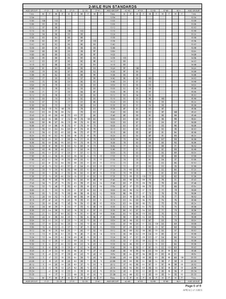 DA Form 705 Army Physical Fitness Test Scorecard