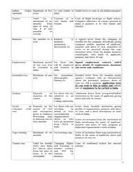 """""""Indian Visa Application Form - Embassy of India"""" - Stockholm, Sweden, Page 5"""