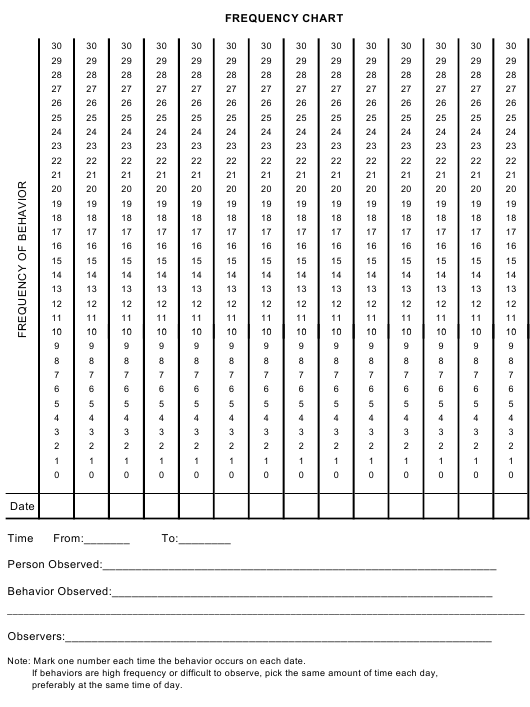"""""""Behavior Frequency Chart Template"""" Download Pdf"""