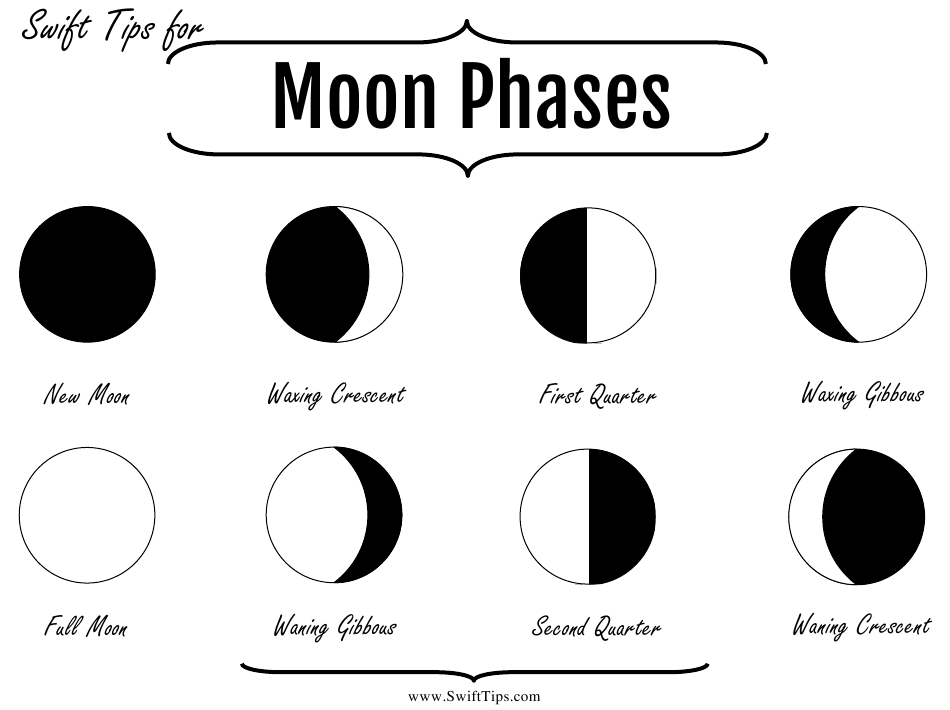 """""""Moon Phases Chart"""" Download Pdf"""