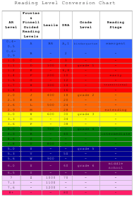 Reading Level Conversion Chart