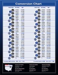 Fraction/decimal/millimeter Conversion Chart