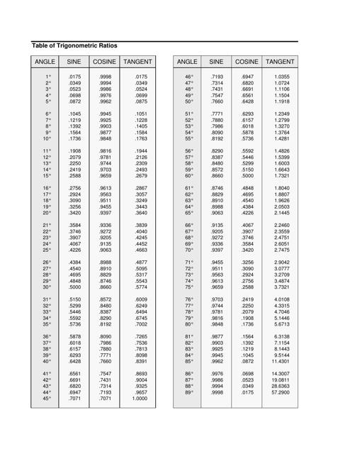 """Trigonometric Ratios Cheat Sheet"" Download Pdf"