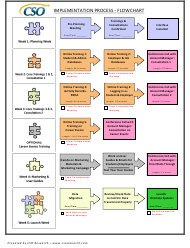 Implementation Process Flowchart - Cso