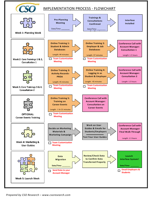 """Implementation Process Flowchart - Cso"" Download Pdf"