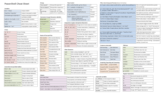 Powershell Cheat Sheet Download Printable PDF | Templateroller