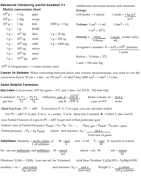 Advanced Chemistry Formulas Cheat Sheet Download Printable Pdf