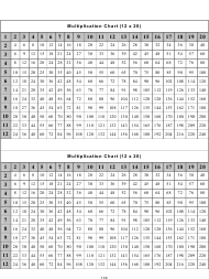 """12 X 20 Times Table Charts"""
