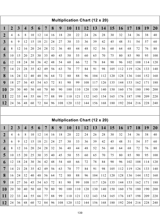 12 X 20 Times Table Charts Download Pdf