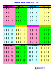 """12 X 12 Multiplication Times Table Chart"""