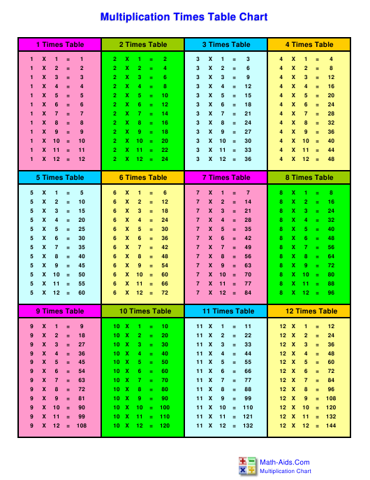12 X 12 Multiplication Times Table Chart Download Printable Pdf