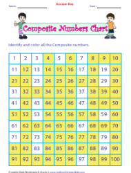 """""""Composite Numbers Chart Worksheet With Answer Key"""", Page 2"""
