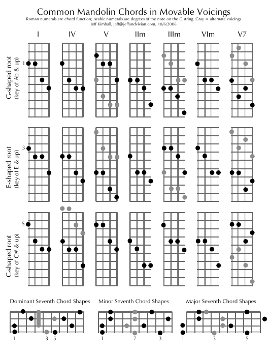 image relating to Mandolin Chord Chart Printable called Well-known Mandolin Chords within just Movable Voicings Obtain
