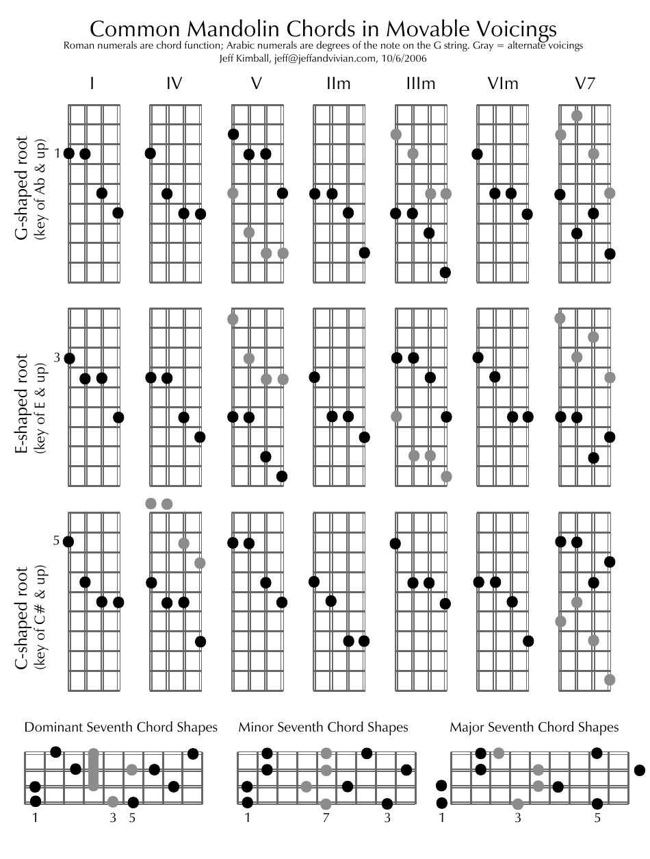 Common Mandolin Chords in Movable Voicings Download Printable PDF ...